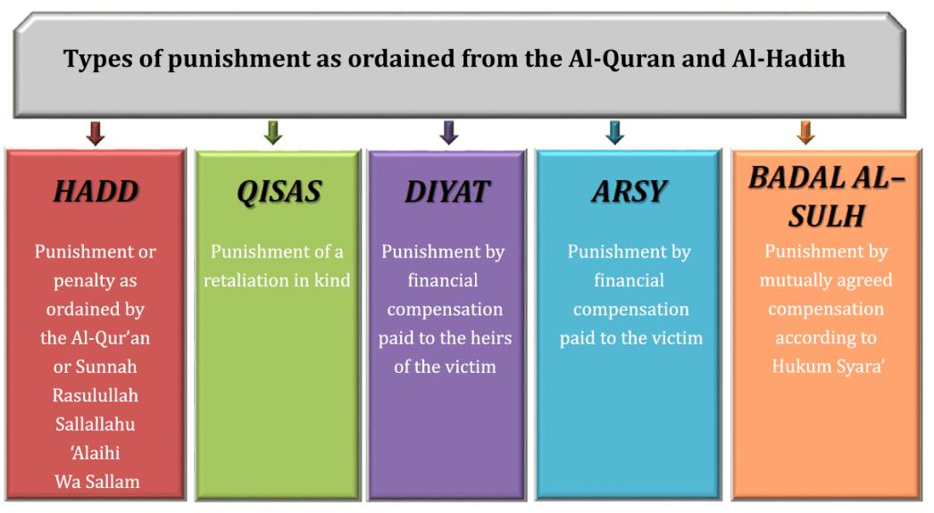 Brunei   Enforcement of Syariah Laws in Brunei Darussalam   ZICO